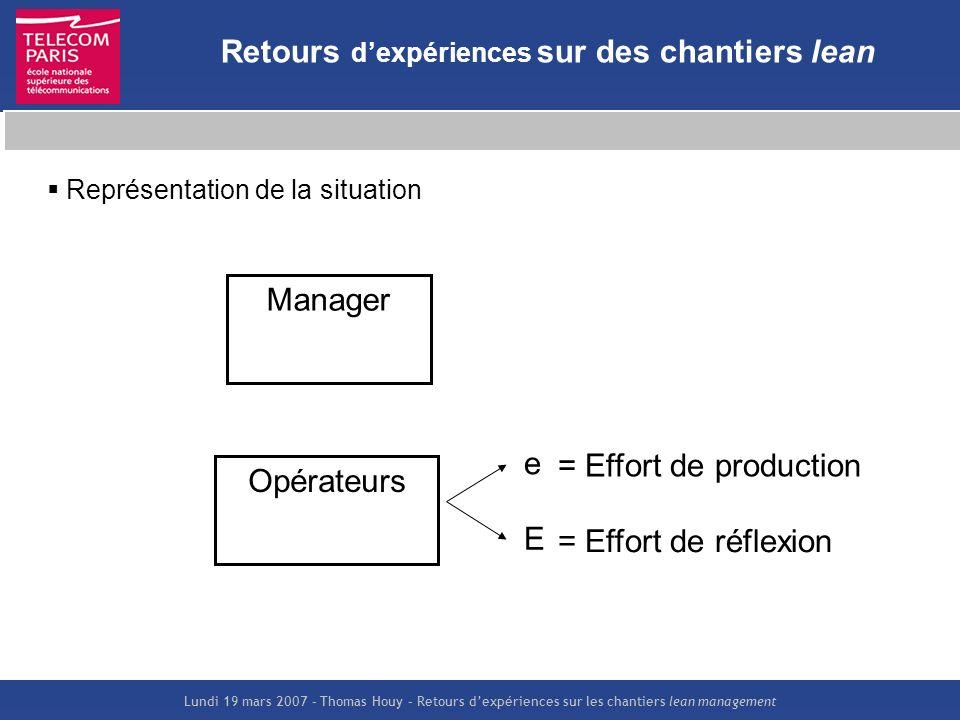 Lundi 19 mars 2007 – Thomas Houy – Retours dexpériences sur les chantiers lean management Retours dexpériences sur des chantiers lean Opérateurs Manag