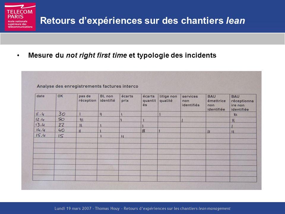Lundi 19 mars 2007 – Thomas Houy – Retours dexpériences sur les chantiers lean management Retours dexpériences sur des chantiers lean Mesure du not ri