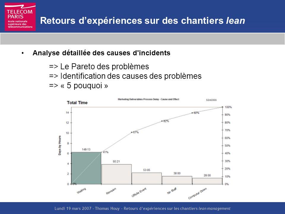Lundi 19 mars 2007 – Thomas Houy – Retours dexpériences sur les chantiers lean management Retours dexpériences sur des chantiers lean Analyse détaillé