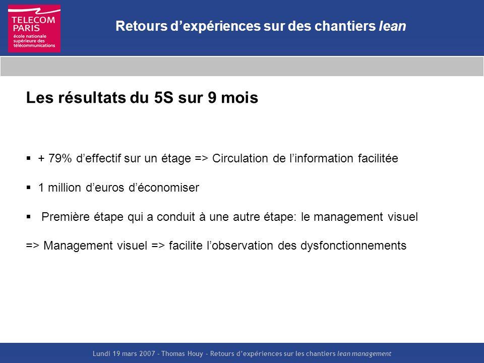Lundi 19 mars 2007 – Thomas Houy – Retours dexpériences sur les chantiers lean management Retours dexpériences sur des chantiers lean + 79% deffectif