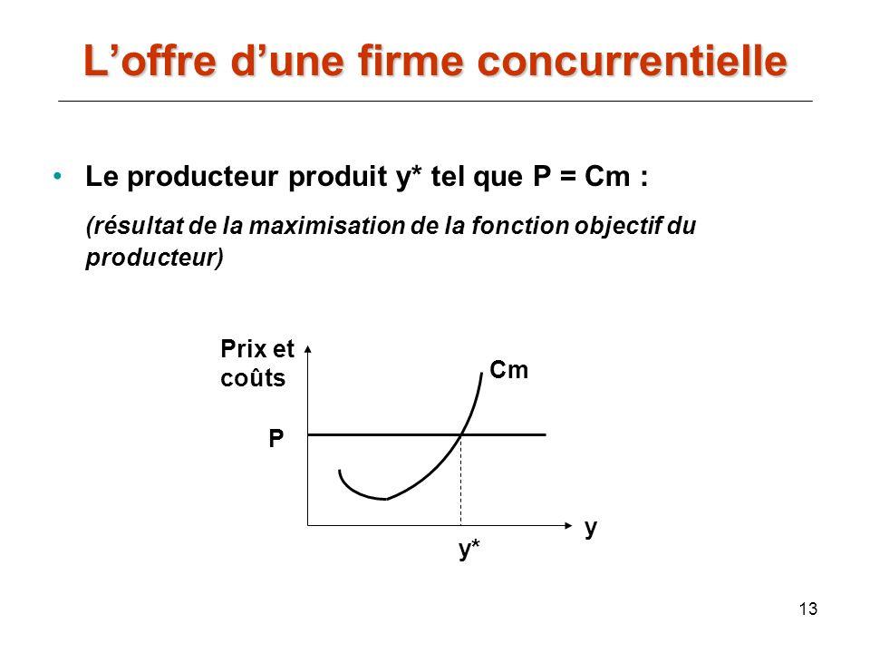 13 Le producteur produit y* tel que P = Cm : (résultat de la maximisation de la fonction objectif du producteur) Prix et coûts y P Cm y* Loffre dune f