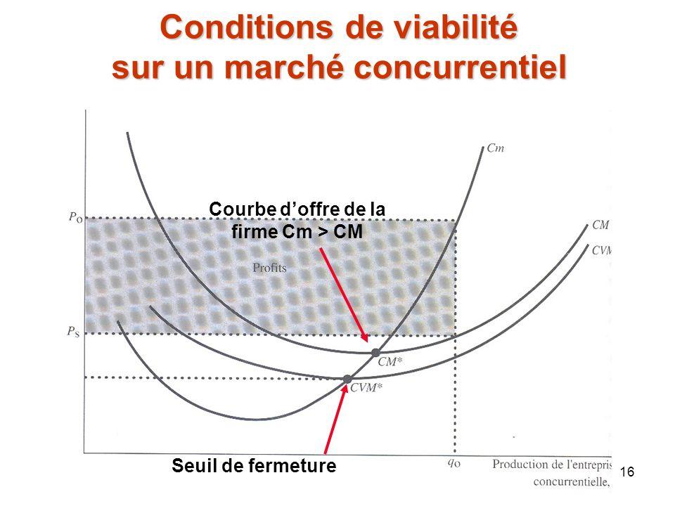 16 Conditions de viabilité sur un marché concurrentiel Seuil de fermeture Courbe doffre de la firme Cm > CM