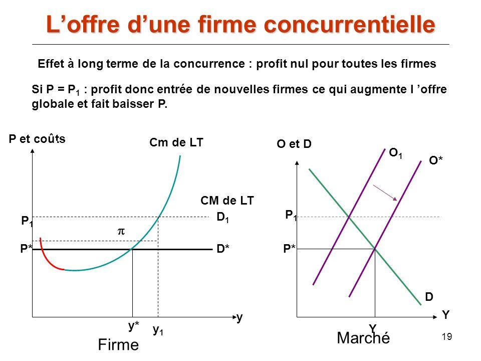 19 Si P = P 1 : profit donc entrée de nouvelles firmes ce qui augmente l offre globale et fait baisser P. y P et coûts CM de LT Cm de LT P* y* D* P1P1