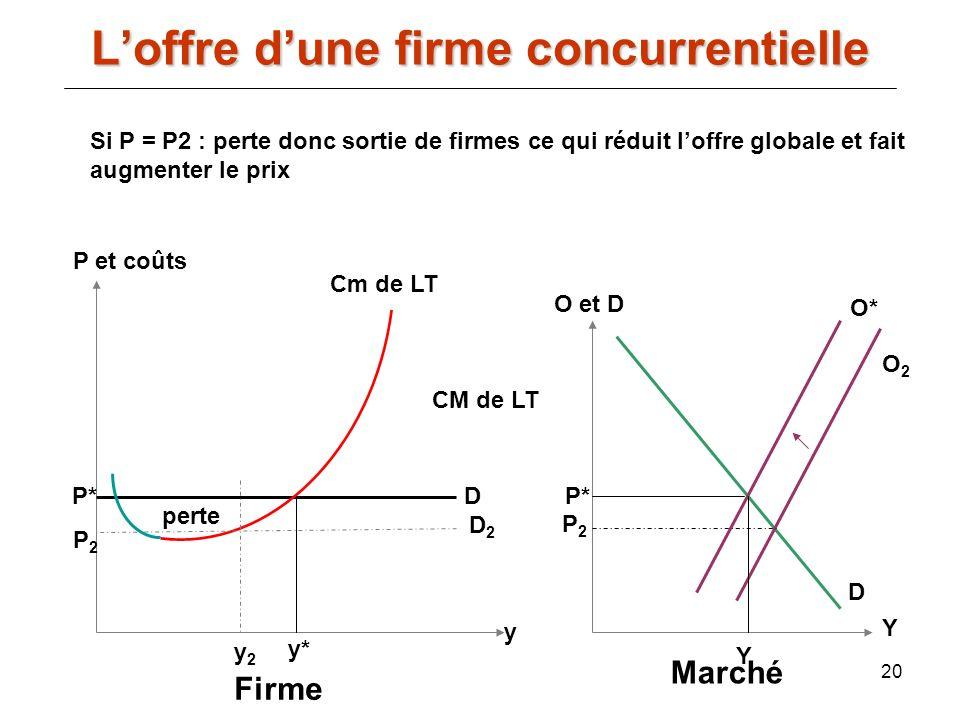 20 Si P = P2 : perte donc sortie de firmes ce qui réduit loffre globale et fait augmenter le prix Y O et D D O2O2 P2P2 P* O* Marché Y D y P et coûts C