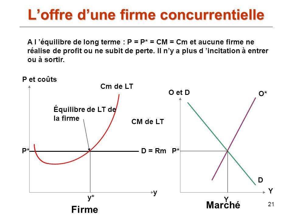 21 A l équilibre de long terme : P = P* = CM = Cm et aucune firme ne réalise de profit ou ne subit de perte. Il ny a plus d incitation à entrer ou à s