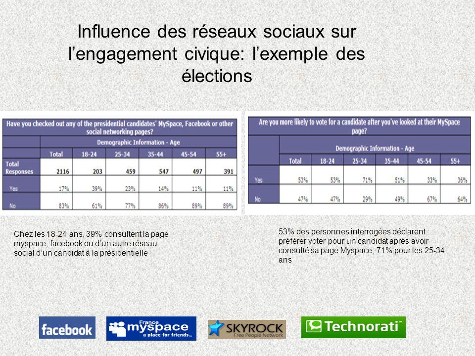Influence des réseaux sociaux sur lengagement civique: lexemple des élections Chez les 18-24 ans, 39% consultent la page myspace, facebook ou dun autr