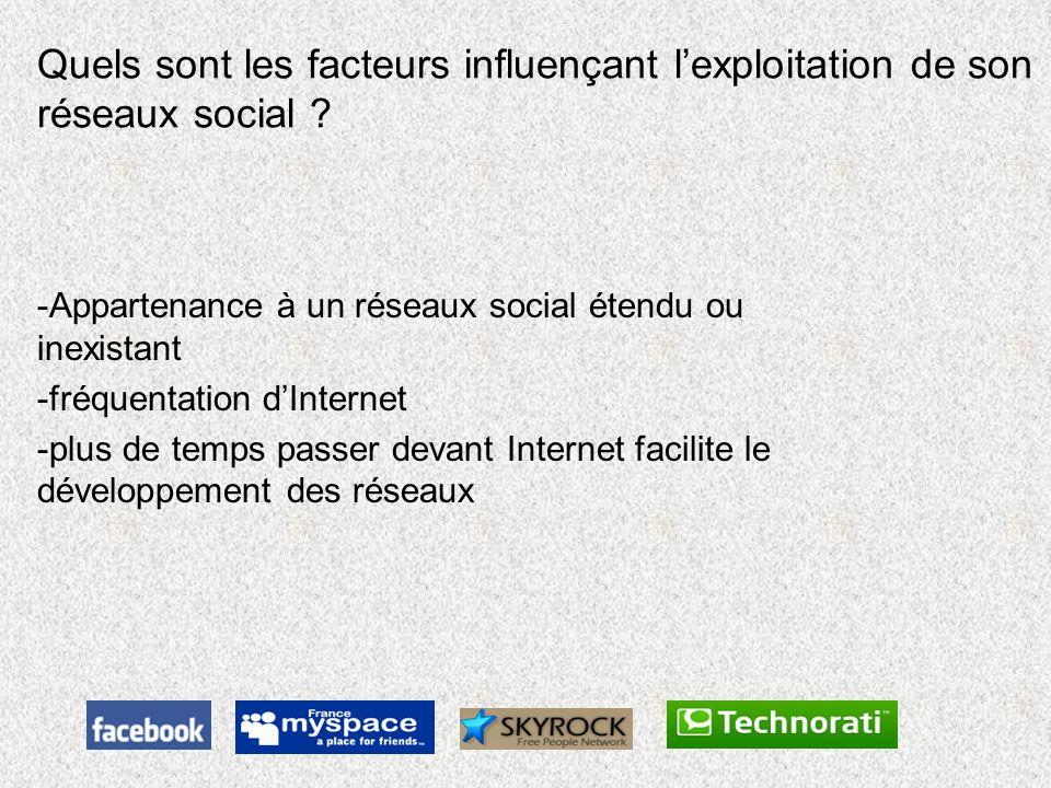 Quels sont les facteurs influençant lexploitation de son réseaux social ? -Appartenance à un réseaux social étendu ou inexistant -fréquentation dInter