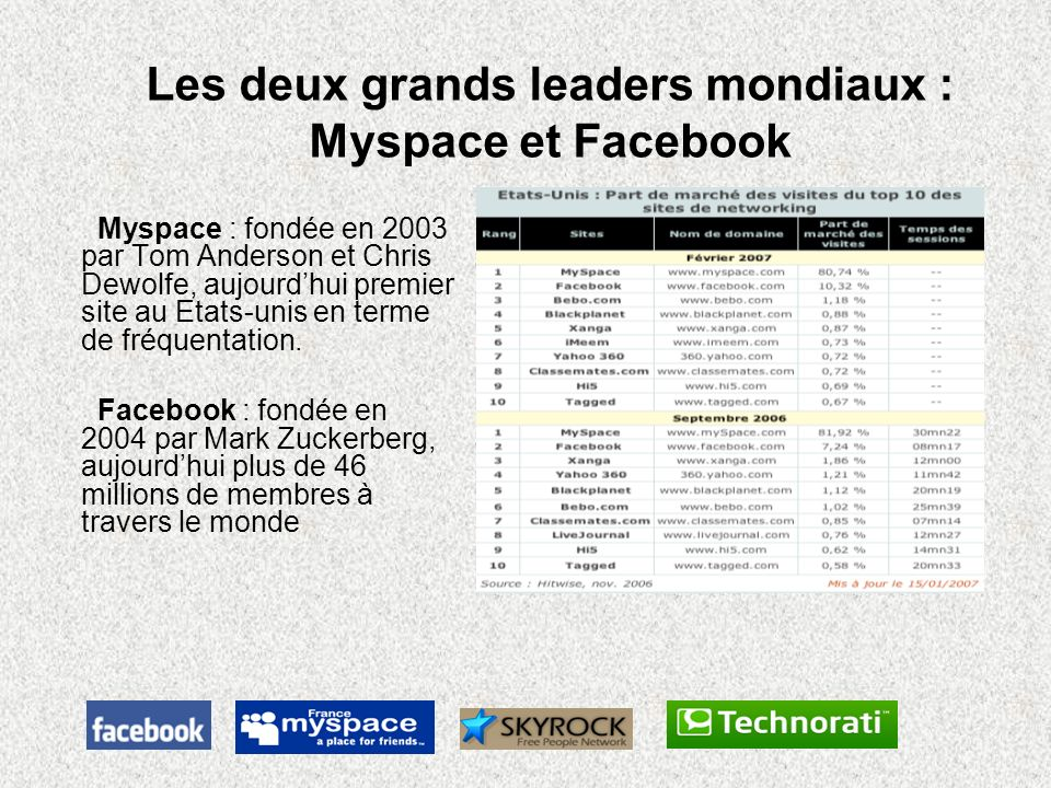 Les deux grands leaders mondiaux : Myspace et Facebook Myspace : fondée en 2003 par Tom Anderson et Chris Dewolfe, aujourdhui premier site au Etats-un