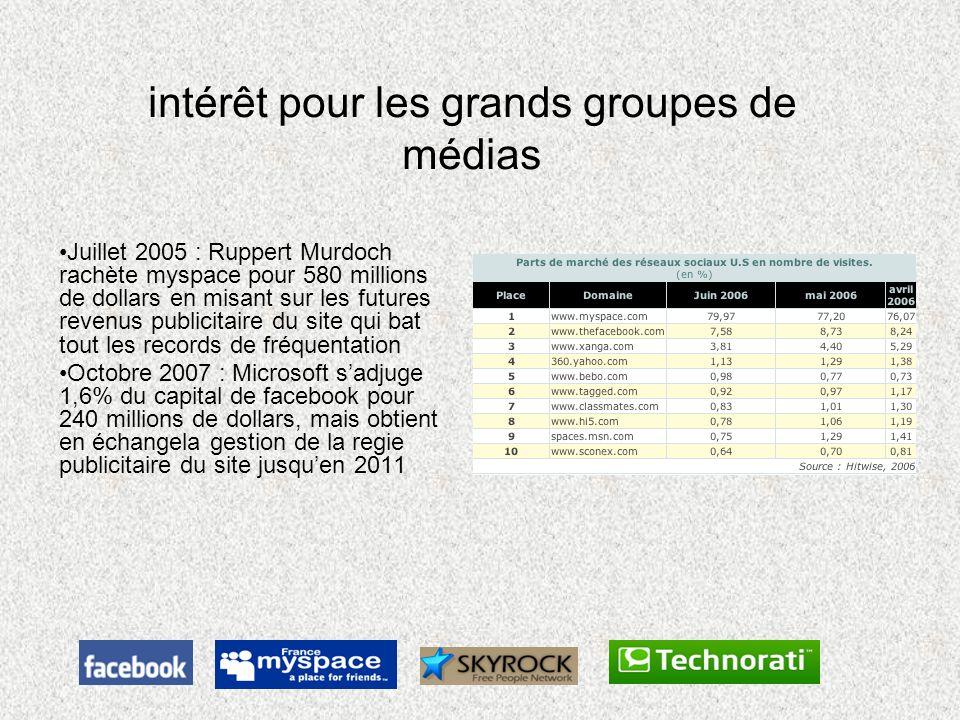 intérêt pour les grands groupes de médias Juillet 2005 : Ruppert Murdoch rachète myspace pour 580 millions de dollars en misant sur les futures revenu