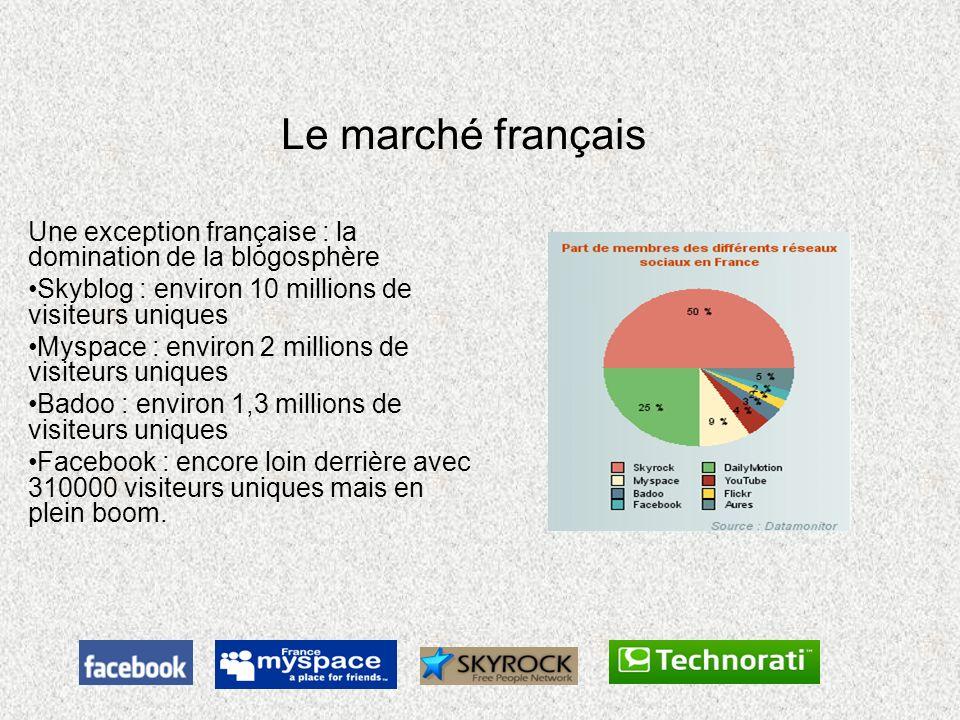 Le marché français Une exception française : la domination de la blogosphère Skyblog : environ 10 millions de visiteurs uniques Myspace : environ 2 mi