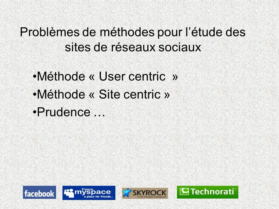 Problèmes de méthodes pour létude des sites de réseaux sociaux Méthode « User centric » Méthode « Site centric » Prudence …