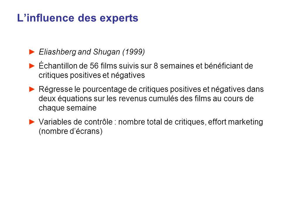 Linfluence des experts Eliashberg and Shugan (1999) Échantillon de 56 films suivis sur 8 semaines et bénéficiant de critiques positives et négatives R