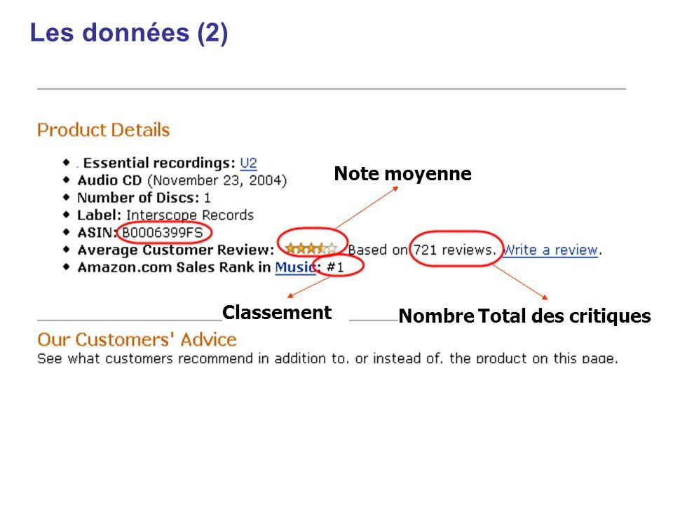 Classement Nombre Total des critiques Note moyenne Les données (2)