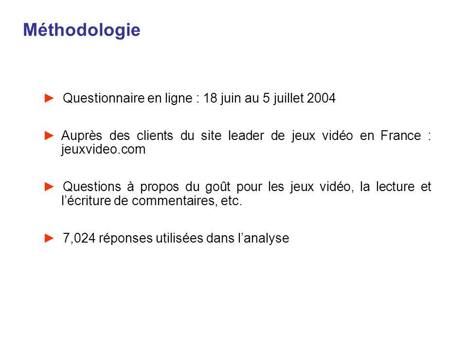 Méthodologie Questionnaire en ligne : 18 juin au 5 juillet 2004 Auprès des clients du site leader de jeux vidéo en France : jeuxvideo.com Questions à