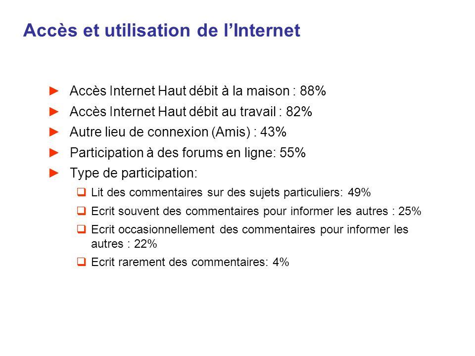Accès et utilisation de lInternet Accès Internet Haut débit à la maison : 88% Accès Internet Haut débit au travail : 82% Autre lieu de connexion (Amis
