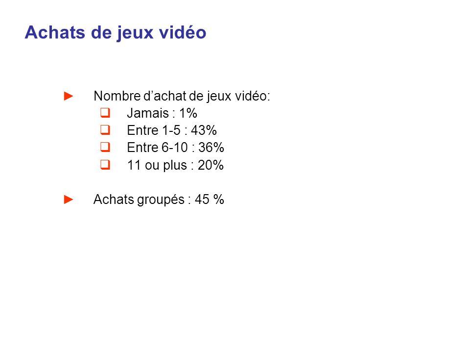 Achats de jeux vidéo Nombre dachat de jeux vidéo: Jamais : 1% Entre 1-5 : 43% Entre 6-10 : 36% 11 ou plus : 20% Achats groupés : 45 %