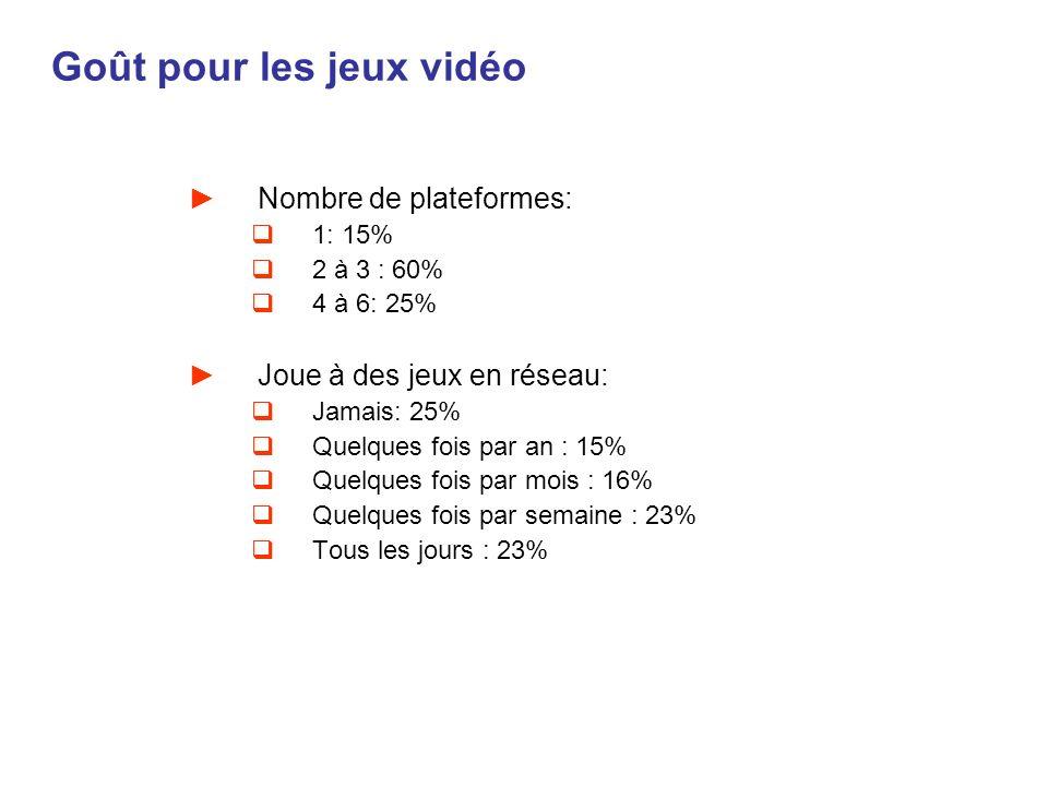 Goût pour les jeux vidéo Nombre de plateformes: 1: 15% 2 à 3 : 60% 4 à 6: 25% Joue à des jeux en réseau: Jamais: 25% Quelques fois par an : 15% Quelqu