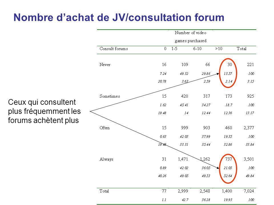 Nombre dachat de JV/consultation forum Ceux qui consultent plus fréquemment les forums achètent plus