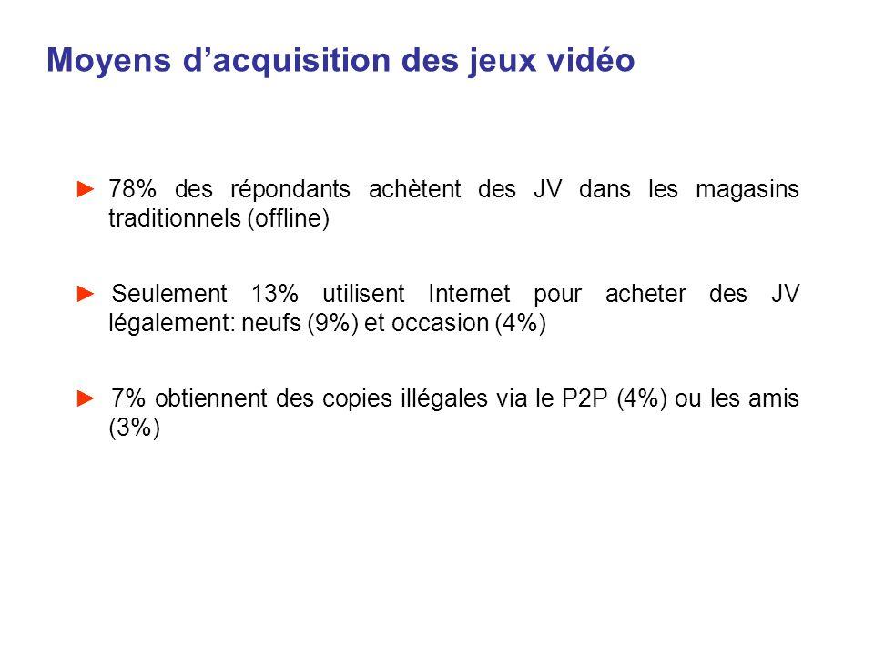 Moyens dacquisition des jeux vidéo 78% des répondants achètent des JV dans les magasins traditionnels (offline) Seulement 13% utilisent Internet pour