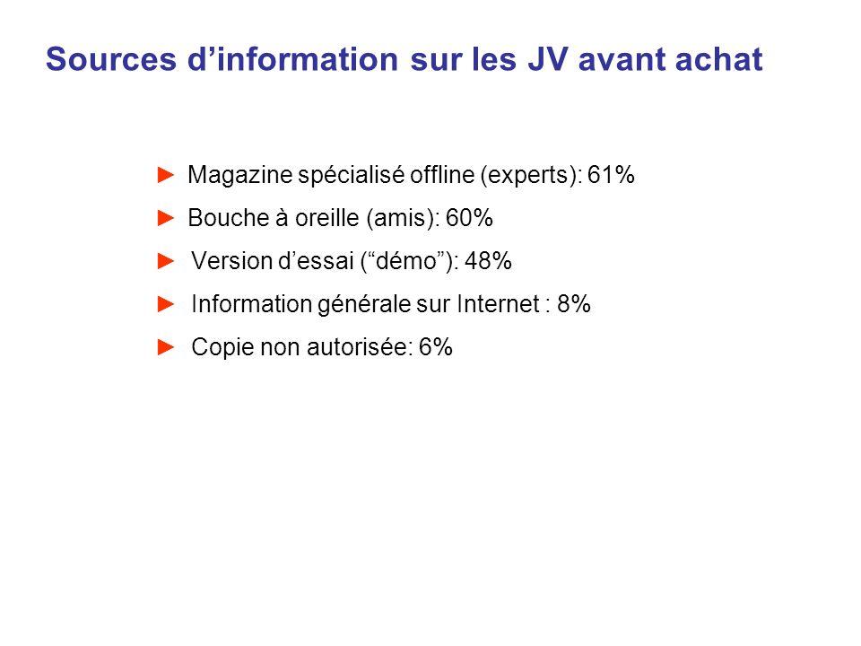 Sources dinformation sur les JV avant achat Magazine spécialisé offline (experts): 61% Bouche à oreille (amis): 60% Version dessai (démo): 48% Informa