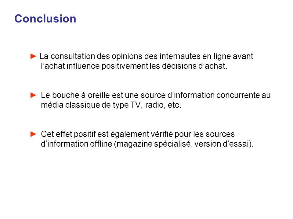 Conclusion La consultation des opinions des internautes en ligne avant lachat influence positivement les décisions dachat. Le bouche à oreille est une