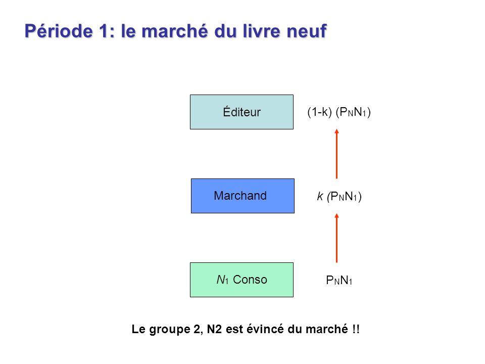 Période 1: le marché du livre neuf Éditeur Marchand N 1 Conso k (P N N 1 ) (1-k) (P N N 1 ) PNN1PNN1 Le groupe 2, N2 est évincé du marché !!