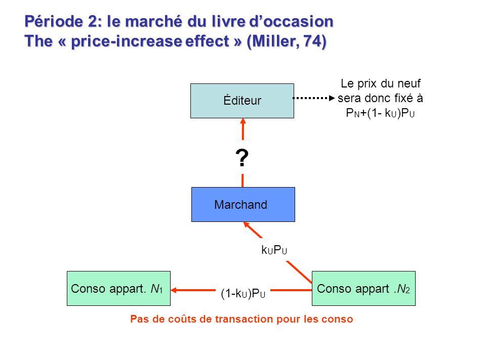 Période 2: le marché du livre doccasion The « price-increase effect » (Miller, 74) Marchand Conso appart. N 1 Conso appart.N 2 Pas de coûts de transac