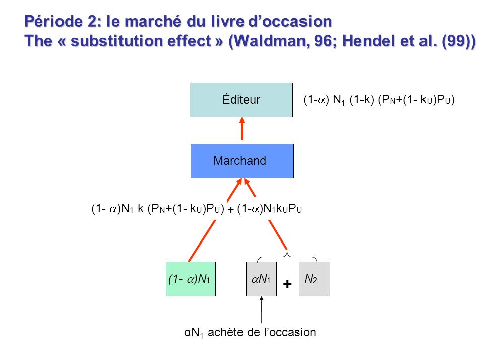 Période 2: le marché du livre doccasion The « substitution effect » (Waldman, 96; Hendel et al. (99)) Marchand N 1 N2N2 Éditeur (1- ) N 1 (1-k) (P N +