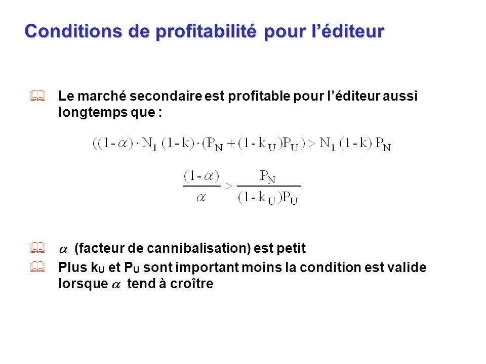 Conditions de profitabilité pour léditeur Le marché secondaire est profitable pour léditeur aussi longtemps que : (facteur de cannibalisation) est pet