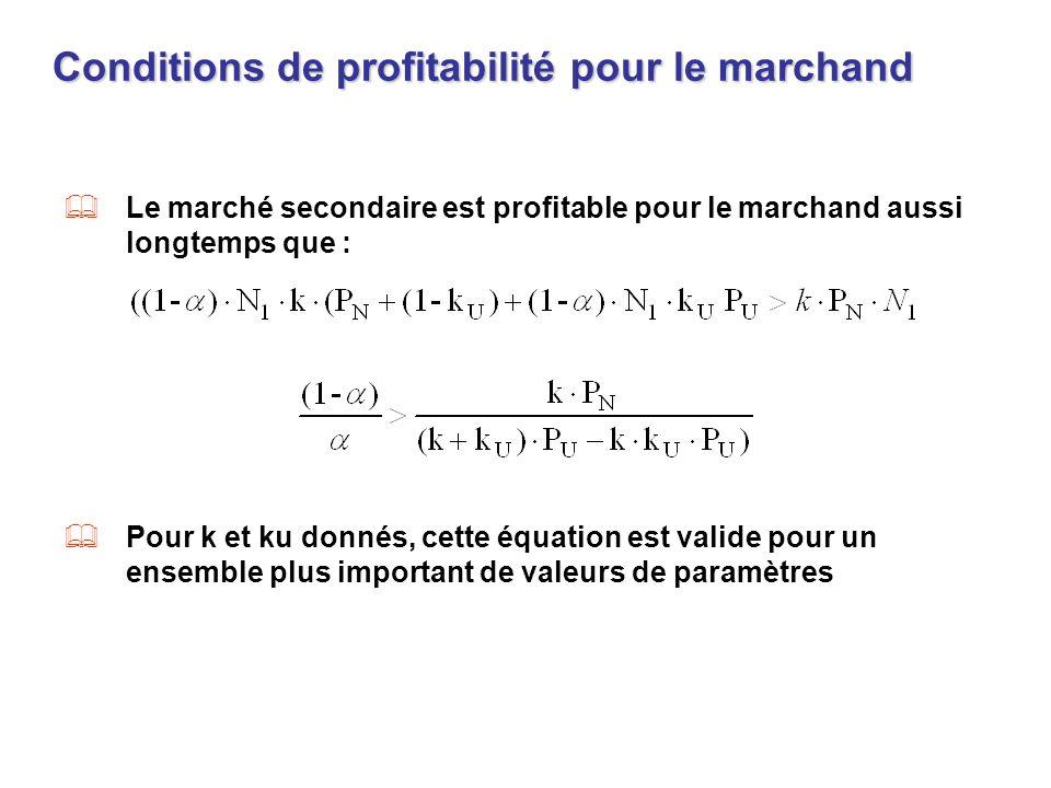Conditions de profitabilité pour le marchand Le marché secondaire est profitable pour le marchand aussi longtemps que : Pour k et ku donnés, cette équ