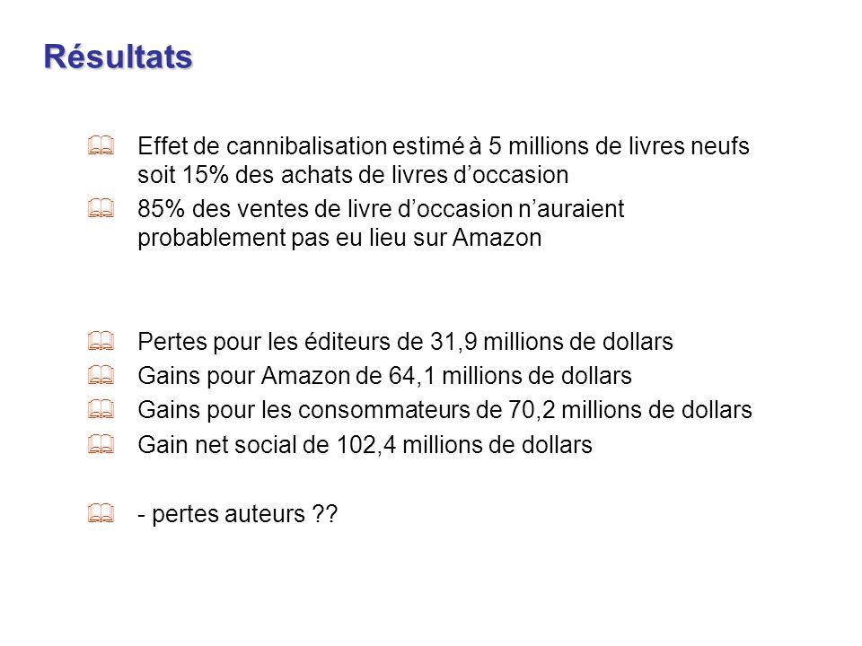 Résultats Effet de cannibalisation estimé à 5 millions de livres neufs soit 15% des achats de livres doccasion 85% des ventes de livre doccasion naura