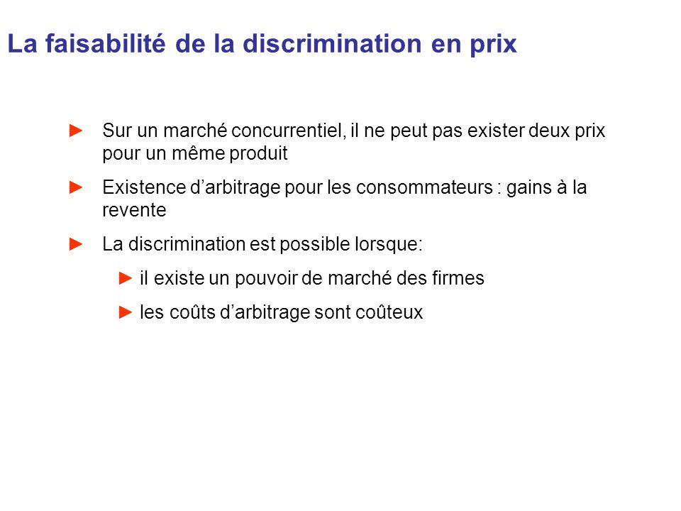La faisabilité de la discrimination en prix Sur un marché concurrentiel, il ne peut pas exister deux prix pour un même produit Existence darbitrage po