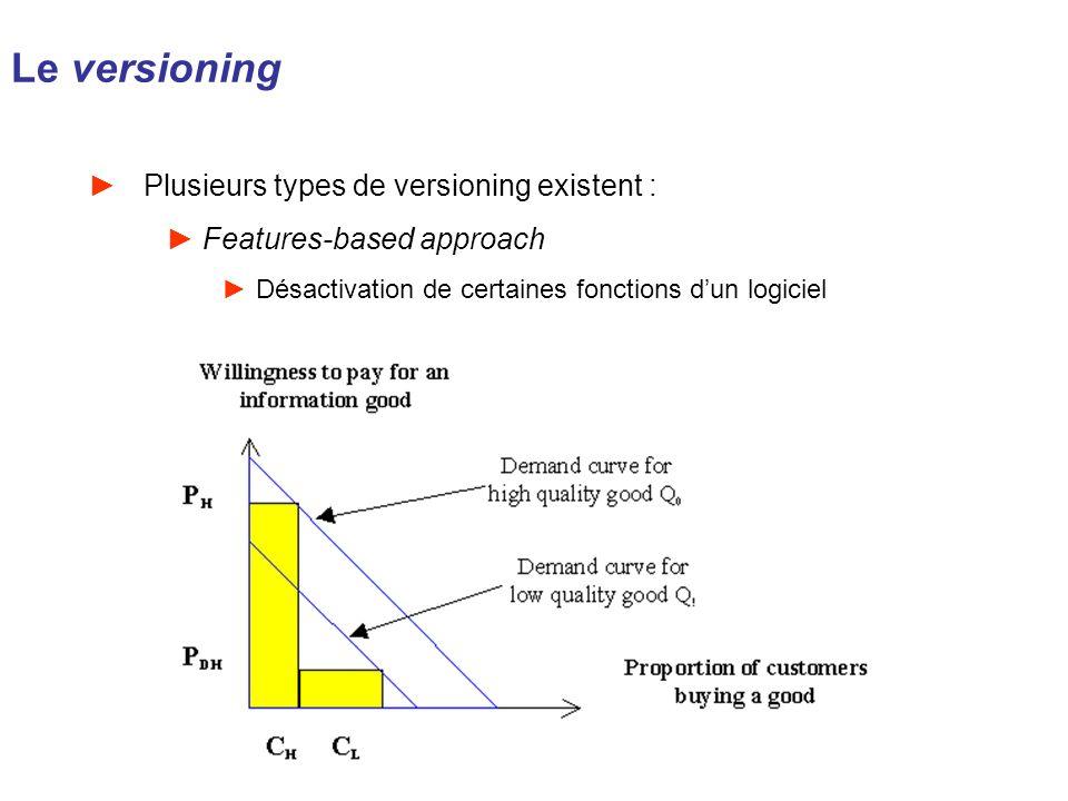 Le versioning Plusieurs types de versioning existent : Features-based approach Désactivation de certaines fonctions dun logiciel