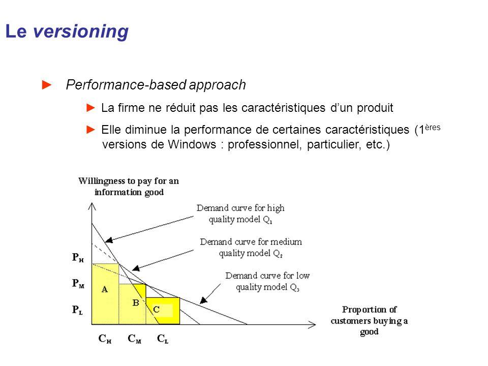 Le versioning Performance-based approach La firme ne réduit pas les caractéristiques dun produit Elle diminue la performance de certaines caractéristi