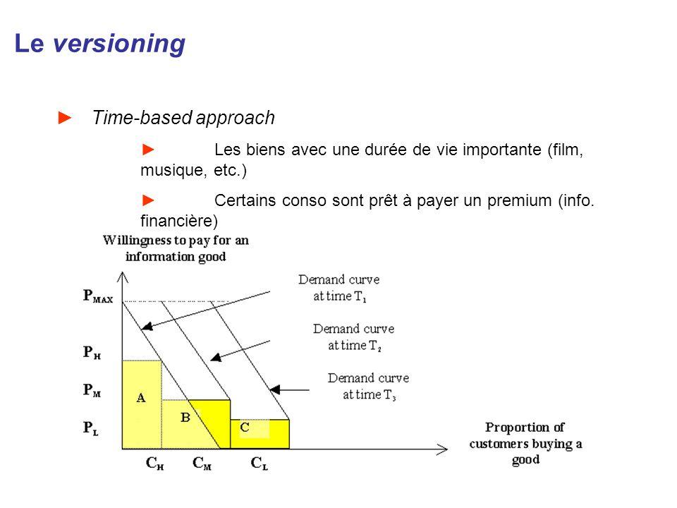 Le versioning Time-based approach Les biens avec une durée de vie importante (film, musique, etc.) Certains conso sont prêt à payer un premium (info.