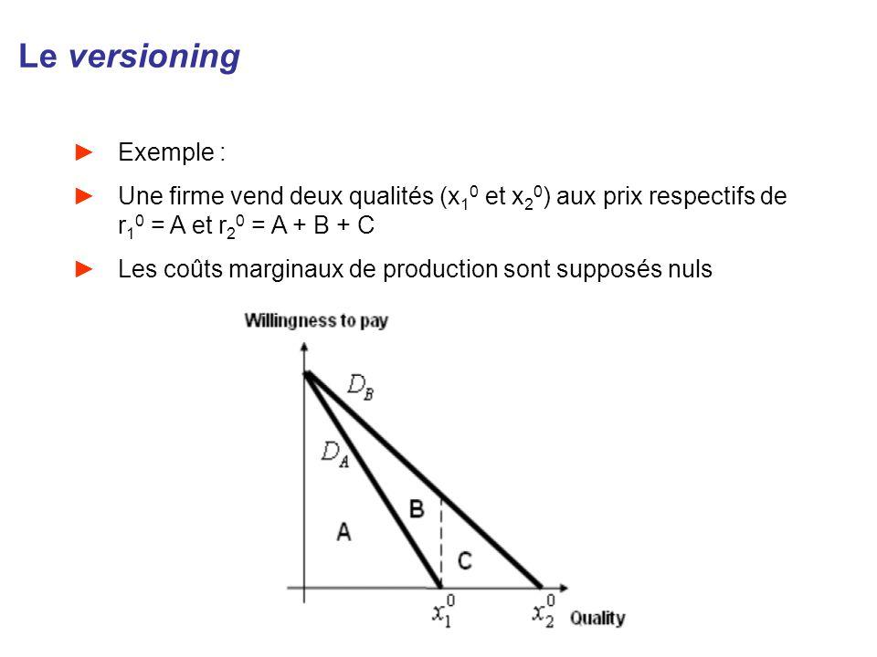 Le versioning Exemple : Une firme vend deux qualités (x 1 0 et x 2 0 ) aux prix respectifs de r 1 0 = A et r 2 0 = A + B + C Les coûts marginaux de pr