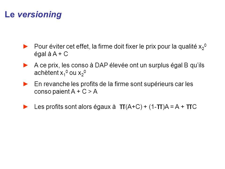 Le versioning Pour éviter cet effet, la firme doit fixer le prix pour la qualité x 2 0 égal à A + C A ce prix, les conso à DAP élevée ont un surplus é