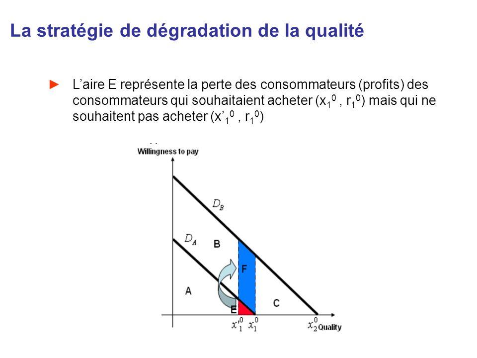 La stratégie de dégradation de la qualité Laire E représente la perte des consommateurs (profits) des consommateurs qui souhaitaient acheter (x 1 0, r