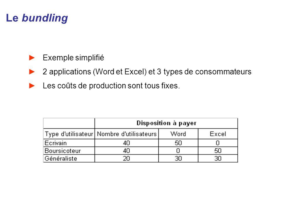 Le bundling Exemple simplifié 2 applications (Word et Excel) et 3 types de consommateurs Les coûts de production sont tous fixes.