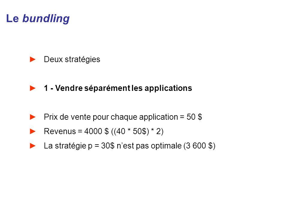 Le bundling Deux stratégies 1 - Vendre séparément les applications Prix de vente pour chaque application = 50 $ Revenus = 4000 $ ((40 * 50$) * 2) La s