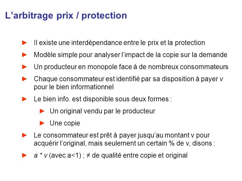 Larbitrage prix / protection Il existe une interdépendance entre le prix et la protection Modèle simple pour analyser limpact de la copie sur la deman