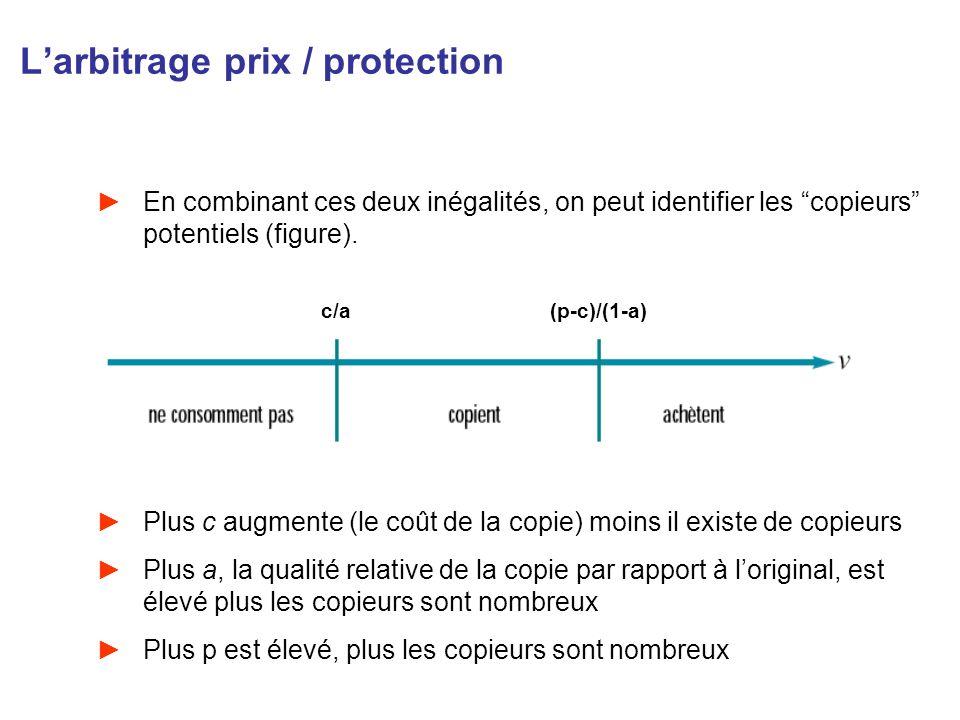 Larbitrage prix / protection En combinant ces deux inégalités, on peut identifier les copieurs potentiels (figure). Plus c augmente (le coût de la cop