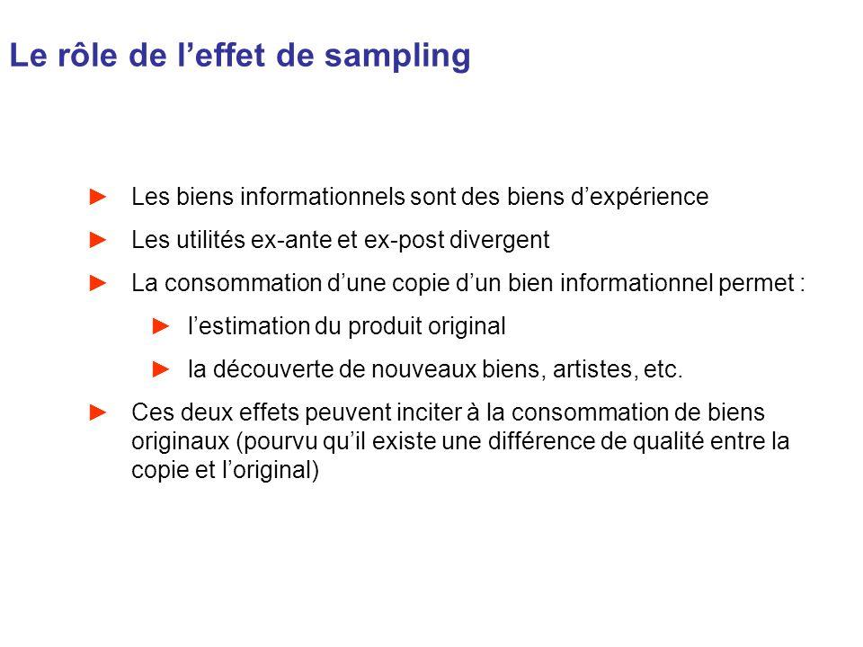 Le rôle de leffet de sampling Les biens informationnels sont des biens dexpérience Les utilités ex-ante et ex-post divergent La consommation dune copi