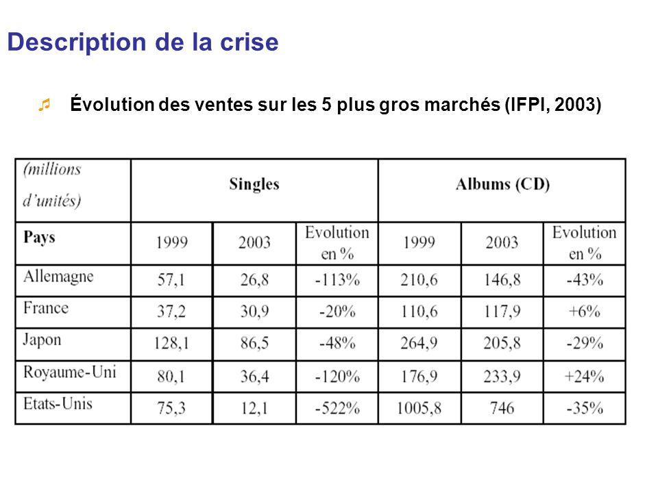 Description de la crise Évolution des ventes sur les 5 plus gros marchés (IFPI, 2003)