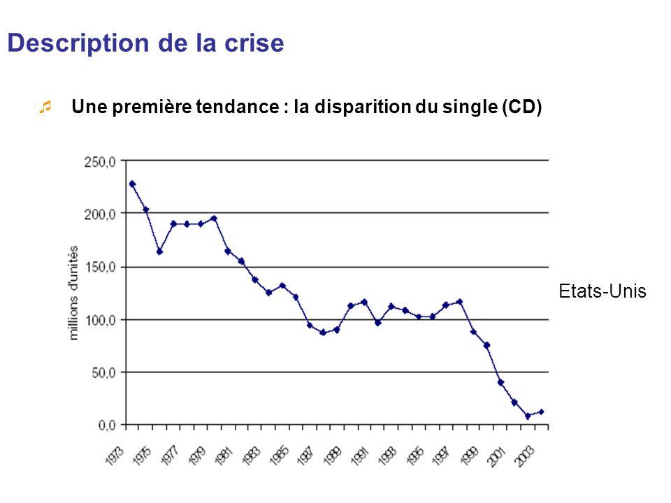 Description de la crise Une première tendance : la disparition du single (CD) Etats-Unis