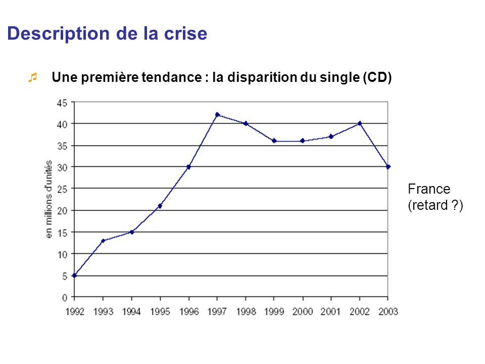 Description de la crise Une première tendance : la disparition du single (CD) France (retard ?)