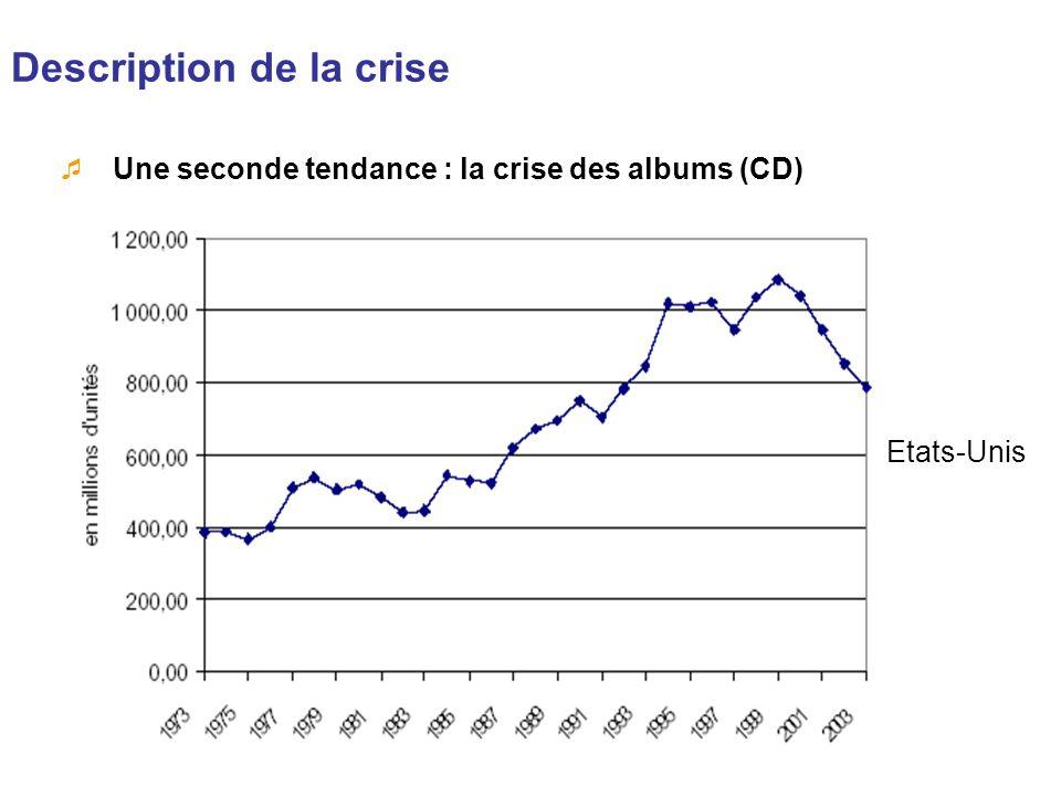 Description de la crise Une seconde tendance : la crise des albums (CD) Etats-Unis