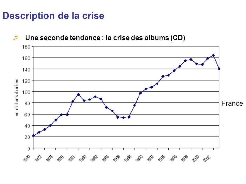 Description de la crise Une seconde tendance : la crise des albums (CD) France