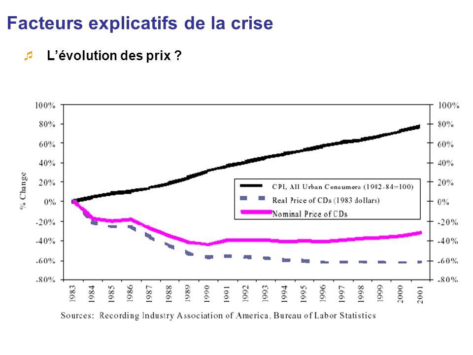 Facteurs explicatifs de la crise Lévolution des prix ?