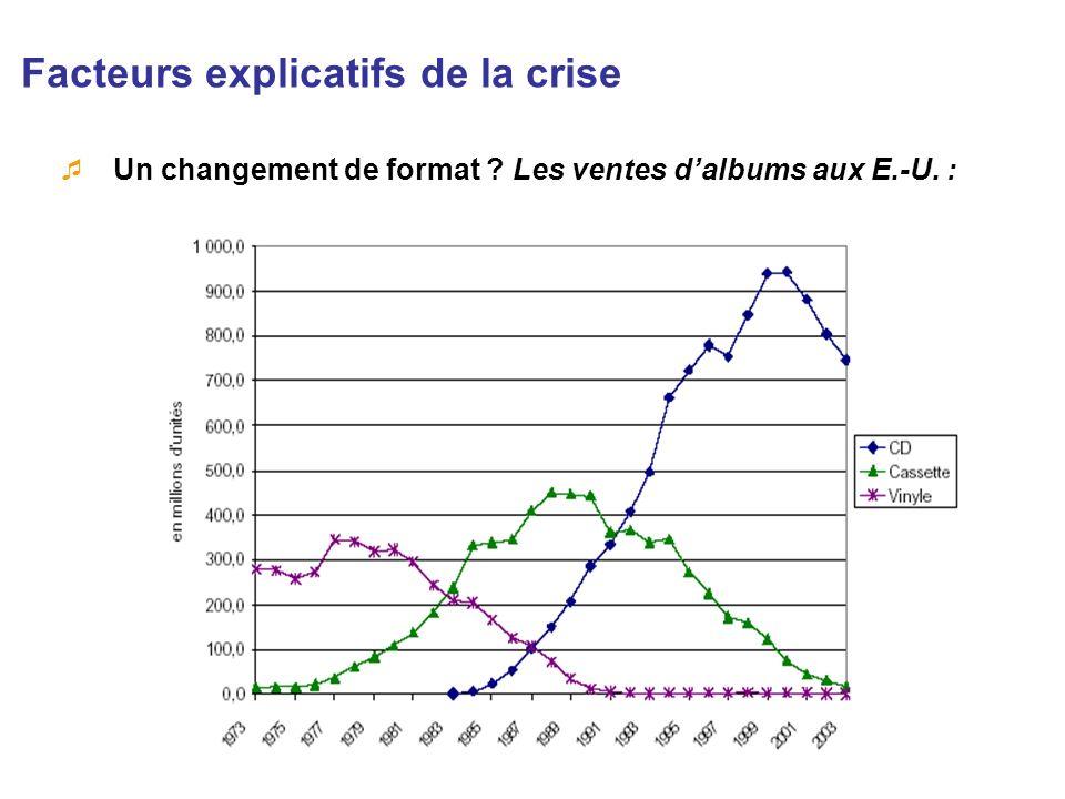 Facteurs explicatifs de la crise Un changement de format ? Les ventes dalbums aux E.-U. :